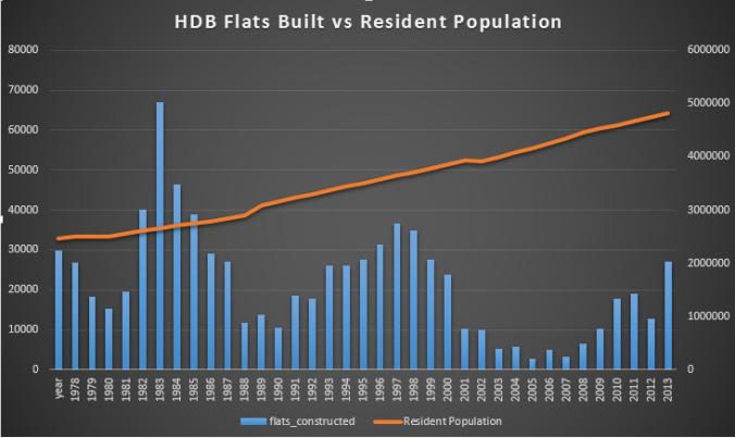 HDB (flats vs population)